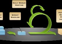 Thumb 5905088 scrum diagram  labelled